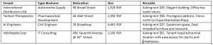 Moving a NY Office from 99 Wall Street