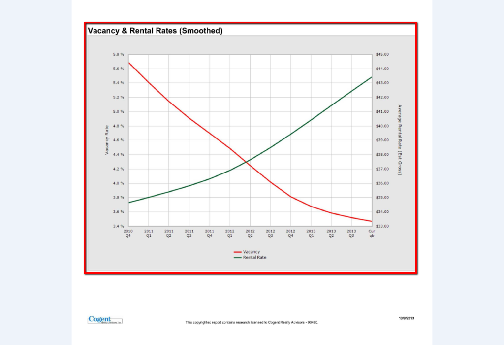 City_Hall_Vacancy_&_Rental_Rate_Graph