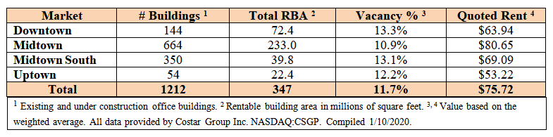 NYC Office Rental Report